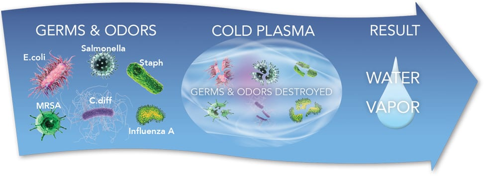 Cold Plasma Air Purification
